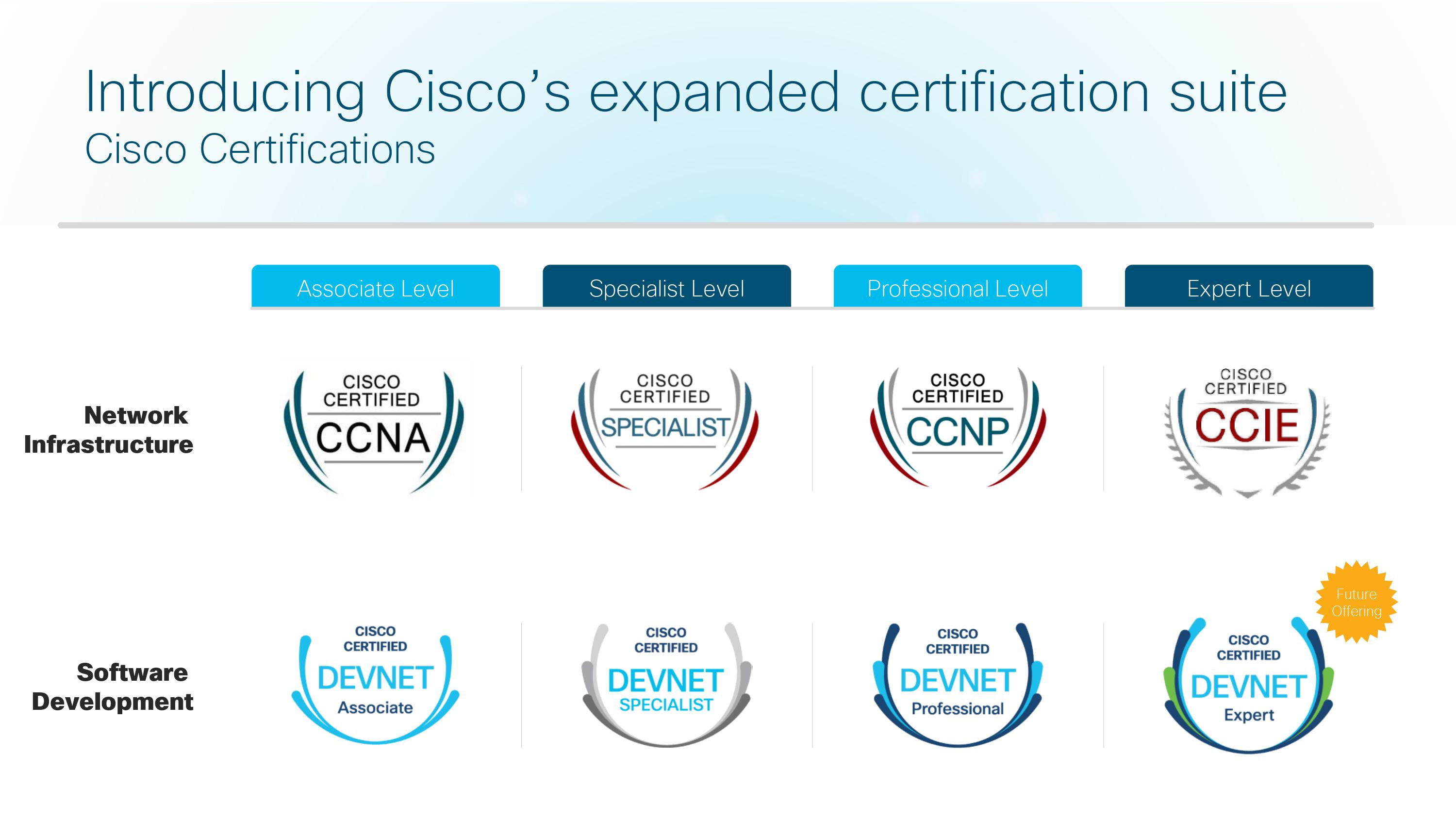 Cisco Certification - Rebooted - Pack IT Forwarding
