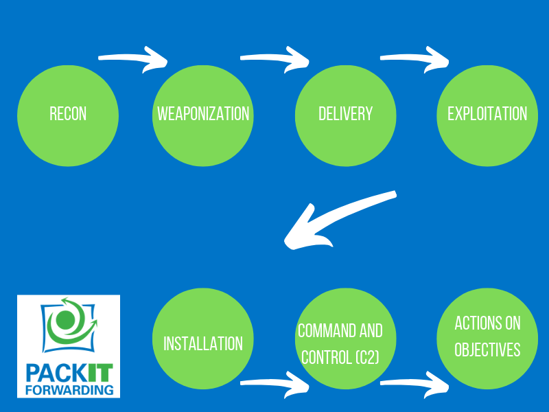 A graphical depiction of the cyber kill chain model.